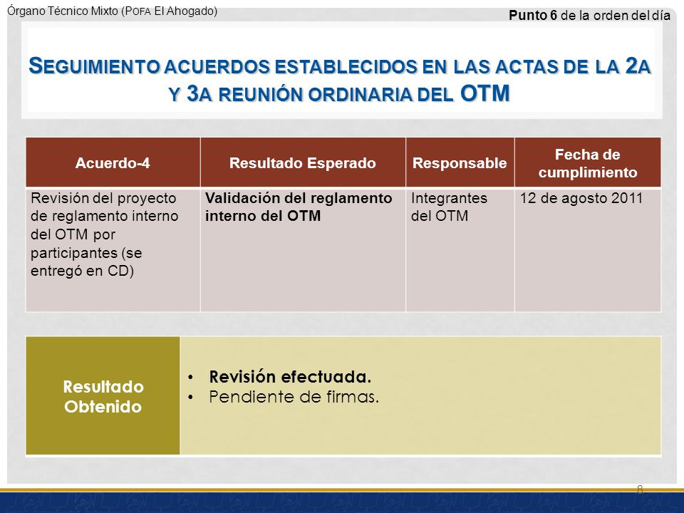 Órgano Técnico Mixto (P OFA El Ahogado) Acuerdo-4Resultado EsperadoResponsable Fecha de cumplimiento Revisión del proyecto de reglamento interno del OTM por participantes (se entregó en CD) Validación del reglamento interno del OTM Integrantes del OTM 12 de agosto 2011 Punto 6 de la orden del día Resultado Obtenido Revisión efectuada.