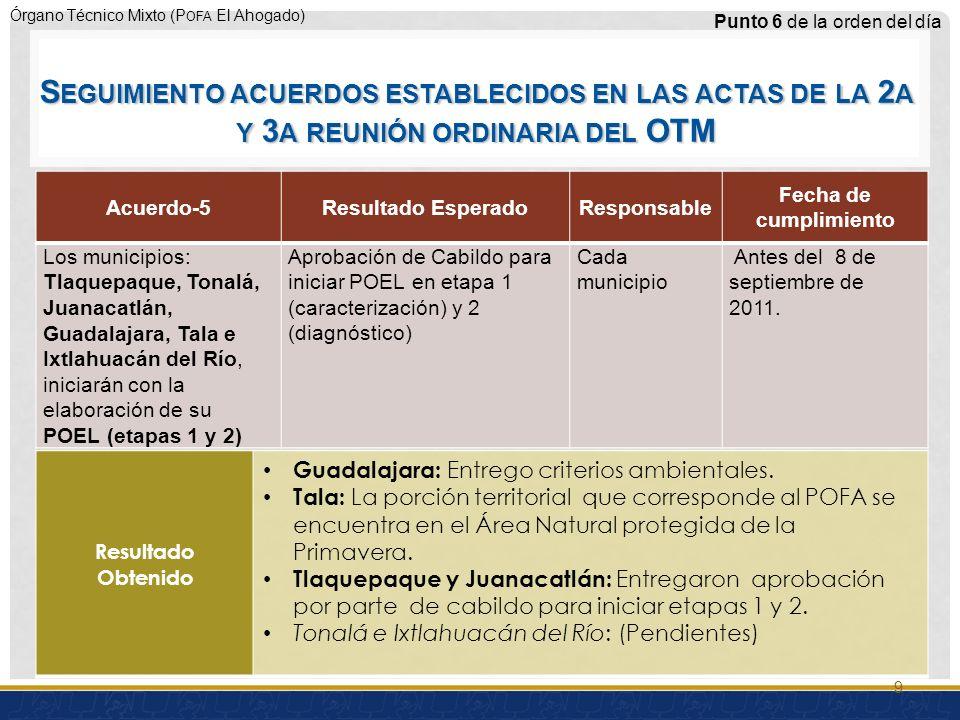 Órgano Técnico Mixto (P OFA El Ahogado) Acuerdo-6Resultado EsperadoResponsable Fecha de cumplimiento El Salto (elaboración de etapas 3 y 4 del POEL) Aprobación de Cabildo para formular las etapas 3 (pronóstico) y 4 (propuesta) Municipio8 de septiembre del 2011 Punto 6 de la orden del día Resultado Obtenido Cumplido 10 S EGUIMIENTO ACUERDOS ESTABLECIDOS EN LAS ACTAS DE LA 2 A Y 3 A REUNIÓN ORDINARIA DEL OTM