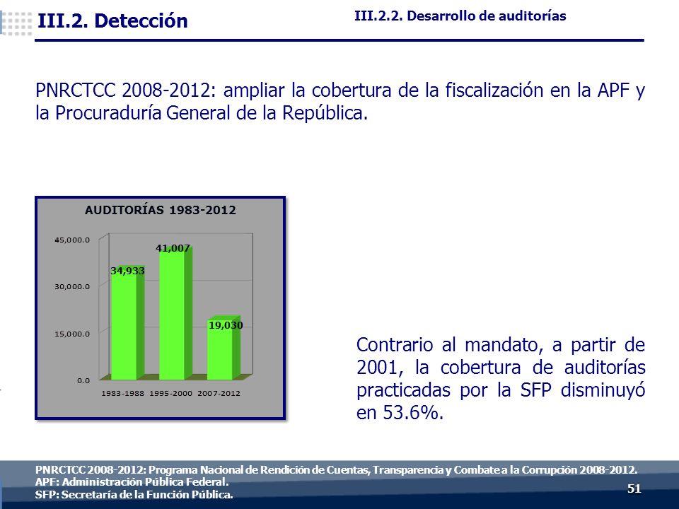 5151 PNRCTCC 2008-2012: Programa Nacional de Rendición de Cuentas, Transparencia y Combate a la Corrupción 2008-2012.