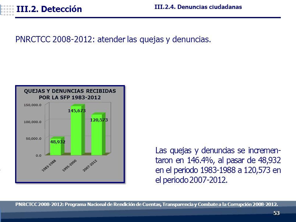 5353 PNRCTCC 2008-2012: Programa Nacional de Rendición de Cuentas, Transparencia y Combate a la Corrupción 2008-2012.