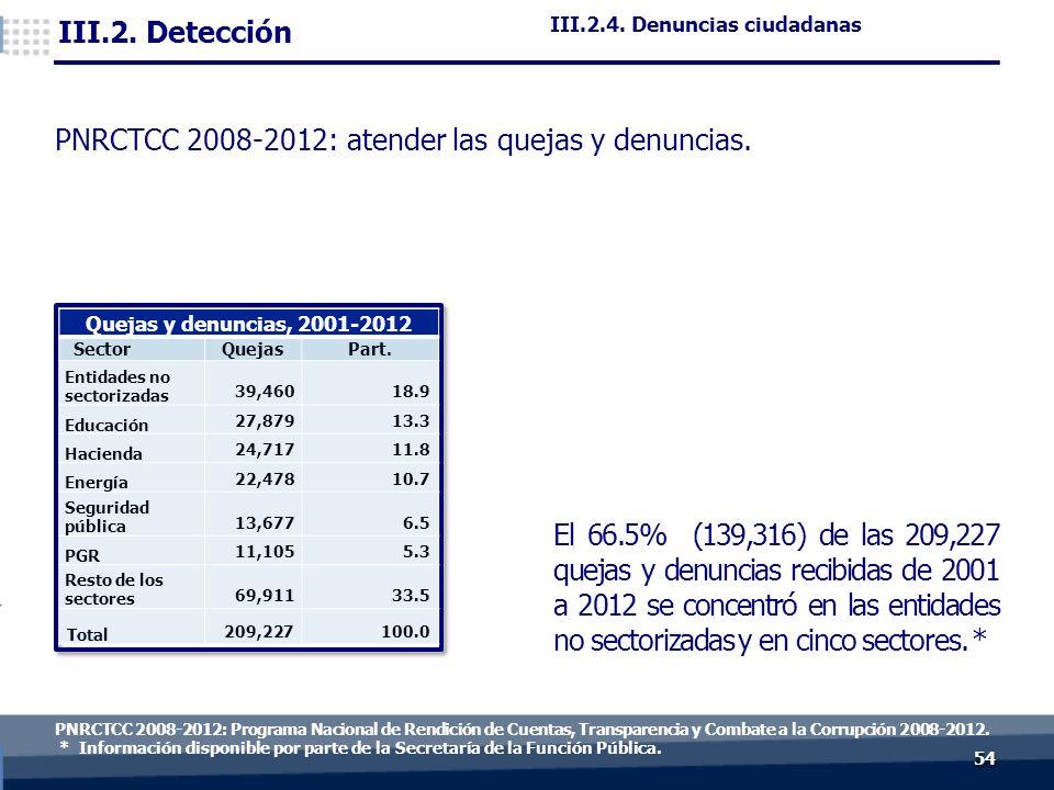 5454 PNRCTCC 2008-2012: Programa Nacional de Rendición de Cuentas, Transparencia y Combate a la Corrupción 2008-2012.