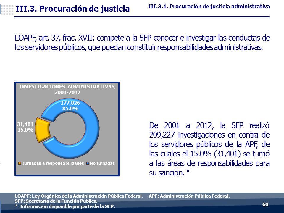 6060 LOAPF: Ley Orgánica de la Administración Pública Federal.