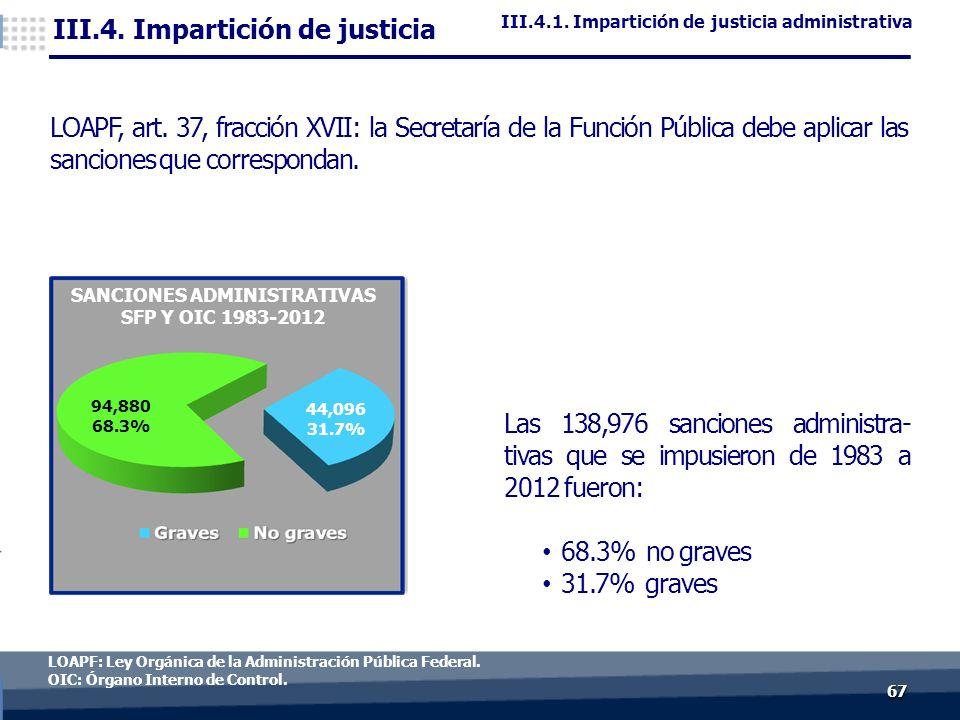 6767 LOAPF: Ley Orgánica de la Administración Pública Federal.