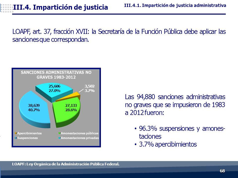 6868 LOAPF: Ley Orgánica de la Administración Pública Federal.