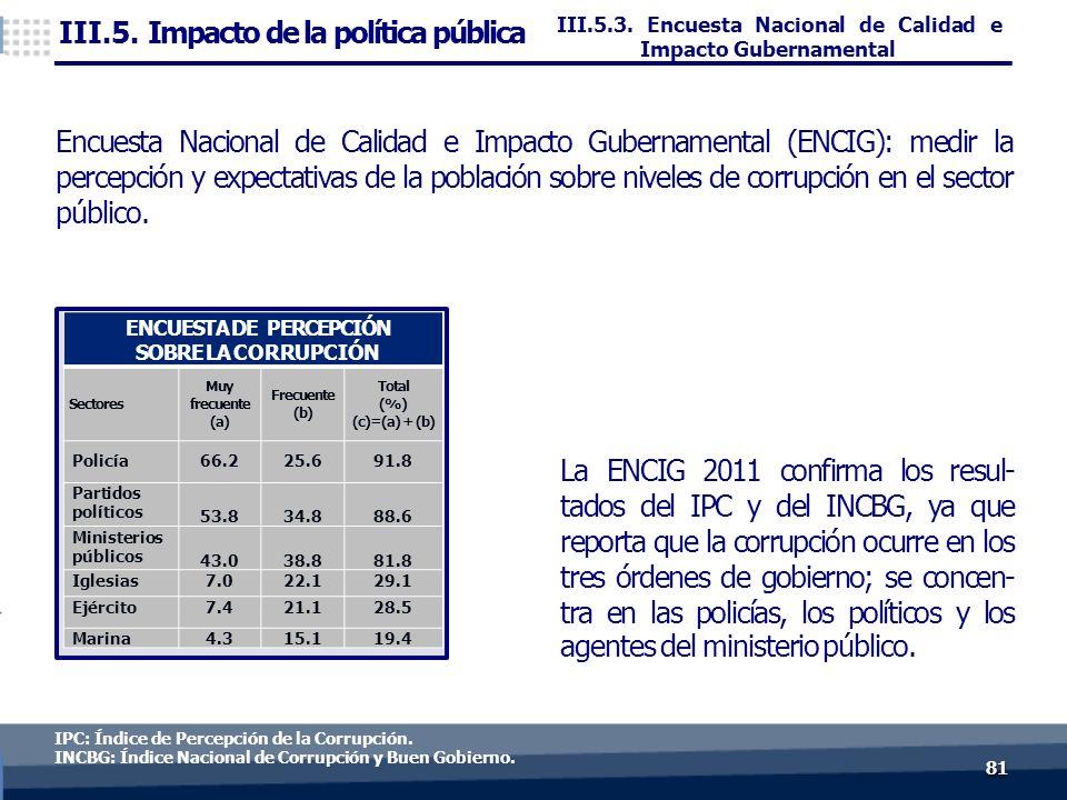 8181 La ENCIG 2011 confirma los resul- tados del IPC y del INCBG, ya que reporta que la corrupción ocurre en los tres órdenes de gobierno; se concen- tra en las policías, los políticos y los agentes del ministerio público.