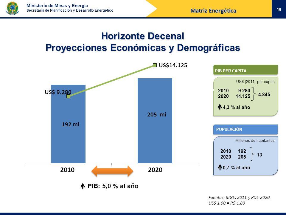 Ministerio de Minas y Energía Secretaria de Planificación y Desarrollo Energético Horizonte Decenal Proyecciones Económicas y Demográficas 19 Fuentes: