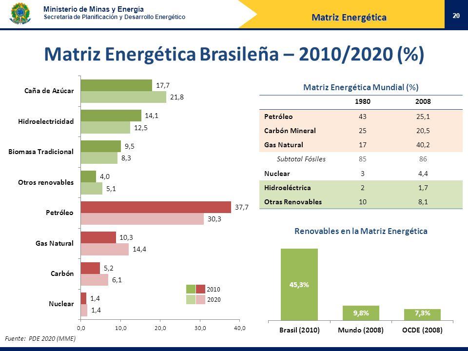 Ministerio de Minas y Energía Secretaria de Planificación y Desarrollo Energético Matriz Energética Brasileña – 2010/2020 (%) Fuente: PDE 2020 (MME) 2