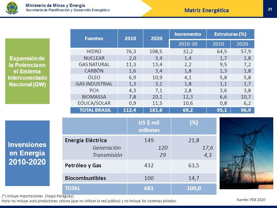 Ministerio de Minas y Energía Secretaria de Planificación y Desarrollo Energético Expansión de la Potencia en el Sistema Interconectado Nacional (GW)