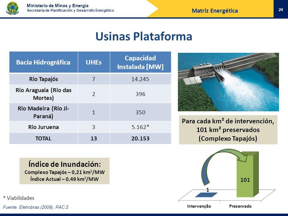 Ministerio de Minas y Energía Secretaria de Planificación y Desarrollo Energético Fuente: Eletrobras (2009), PAC 2 Bacía HidrográficaUHEs Capacidad In