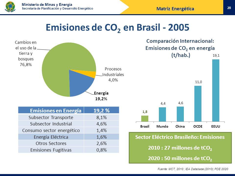 Ministerio de Minas y Energía Secretaria de Planificación y Desarrollo Energético Fuente: MCT, 2010 ; IEA Database (2010); PDE 2020 Emisiones de CO 2