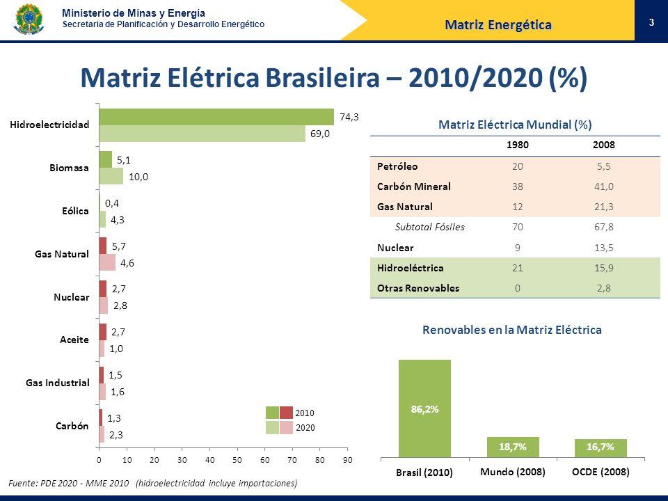 Ministerio de Minas y Energía Secretaria de Planificación y Desarrollo Energético Fuente: Eletrobras (2009), PAC 2 Bacía HidrográficaUHEs Capacidad Instalada [MW] Rio Tapajós714.245 Rio Araguaia (Rio das Mortes) 2396 Rio Madeira (Rio Ji- Paraná) 1350 Rio Juruena35.162* TOTAL1320.153 Índice de Inundación: Complexo Tapajós – 0,21 km 2 /MW Índice Actual – 0,49 km 2 /MW Usinas Plataforma 24 * Viabilidades Para cada km² de intervención, 101 km² preservados (Complexo Tapajós) Matriz Energética