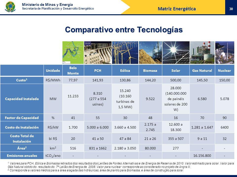 Ministerio de Minas y Energía Secretaria de Planificación y Desarrollo Energético Unidade Belo Monte PCHEólicaBiomasaSolarGas NaturalNuclear Custo 1 R