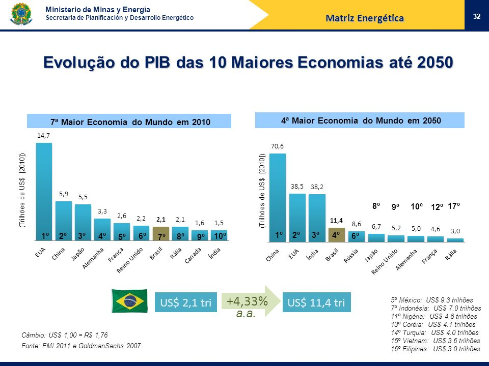 Ministerio de Minas y Energía Secretaria de Planificación y Desarrollo Energético 32 Evolução do PIB das 10 Maiores Economias até 2050 7ª Maior Econom