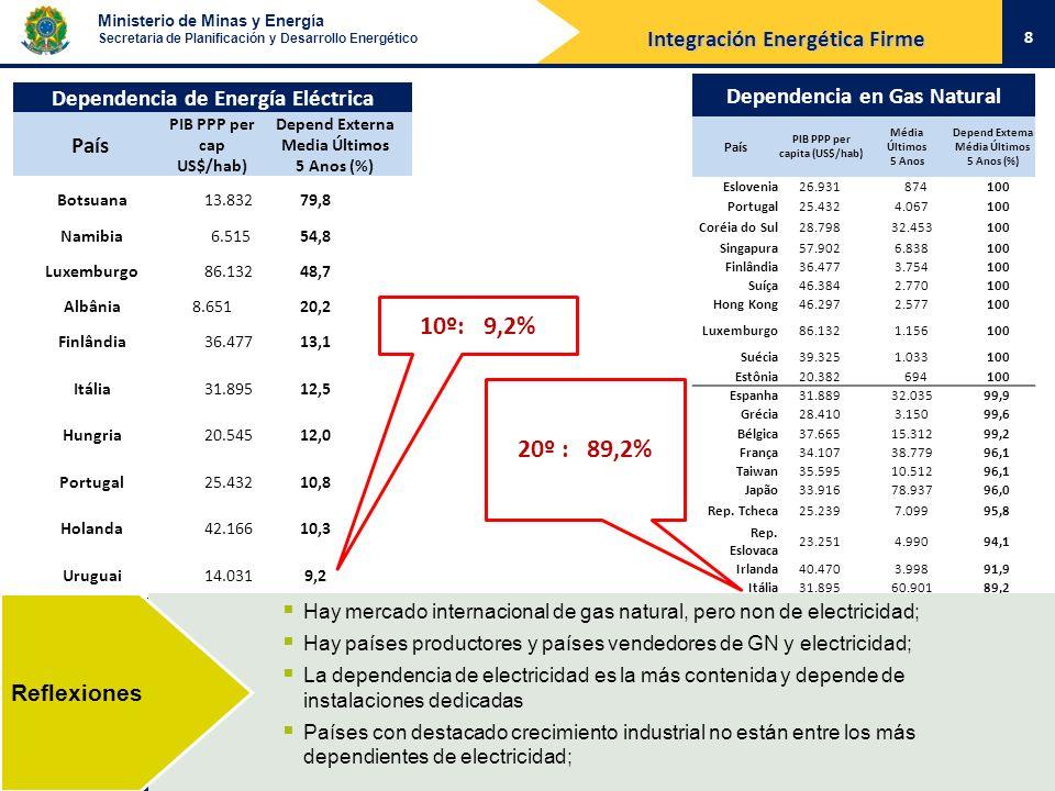 Ministerio de Minas y Energía Secretaria de Planificación y Desarrollo Energético Dependencia de Energía Eléctrica País PIB PPP per cap US$/hab) Depen