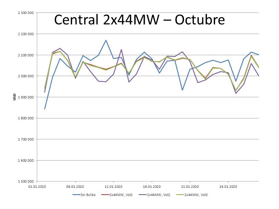 Central 2x44MW – Octubre
