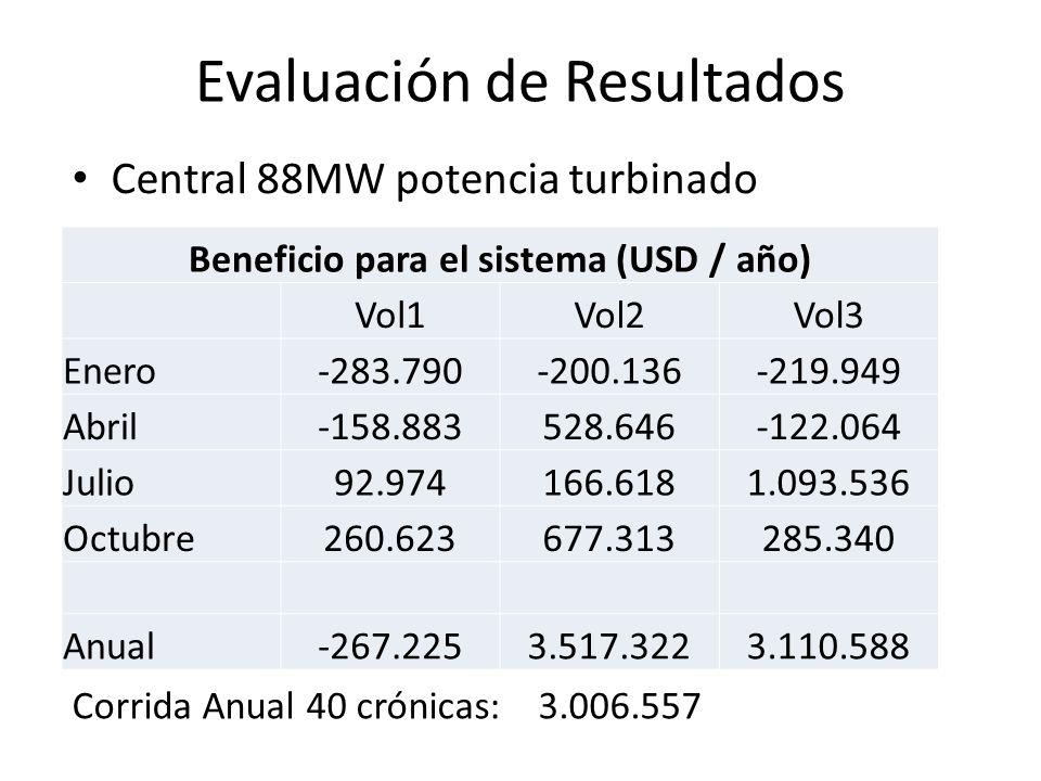 Evaluación de Resultados Central 88MW potencia turbinado Beneficio para el sistema (USD / año) Vol1Vol2Vol3 Enero-283.790-200.136-219.949 Abril-158.88