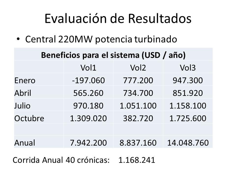 Evaluación de Resultados Central 220MW potencia turbinado Beneficios para el sistema (USD / año) Vol1Vol2Vol3 Enero-197.060777.200947.300 Abril565.260