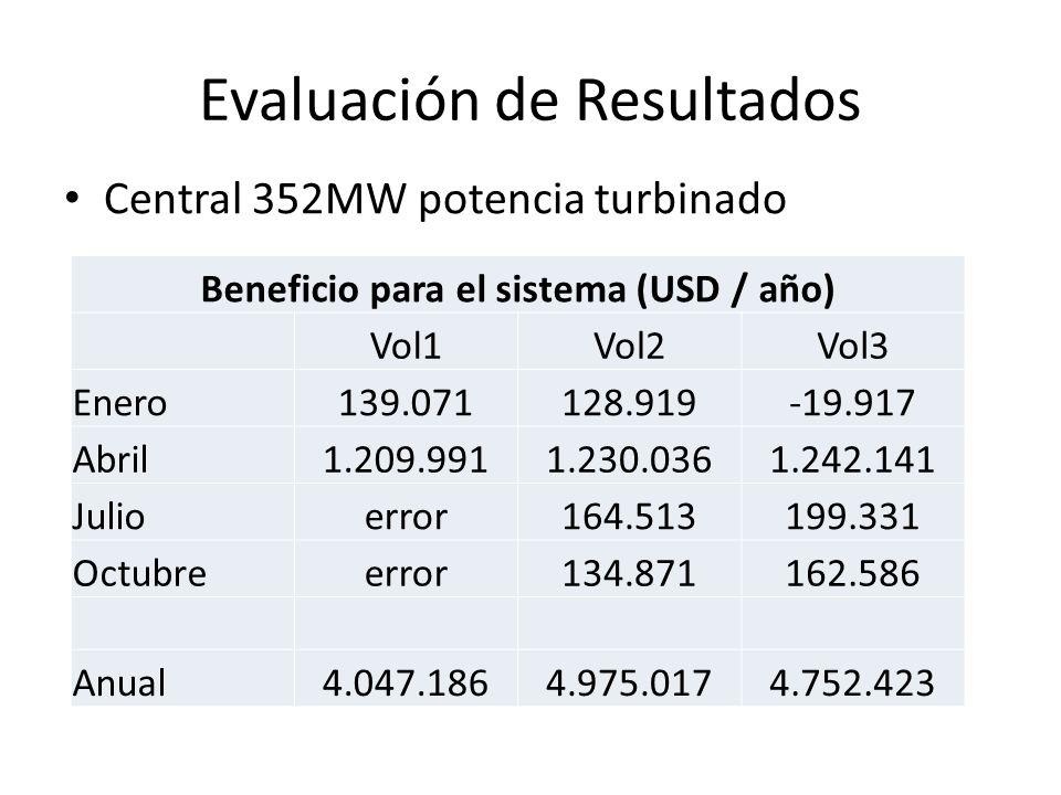 Evaluación de Resultados Central 352MW potencia turbinado Beneficio para el sistema (USD / año) Vol1Vol2Vol3 Enero139.071128.919-19.917 Abril1.209.991