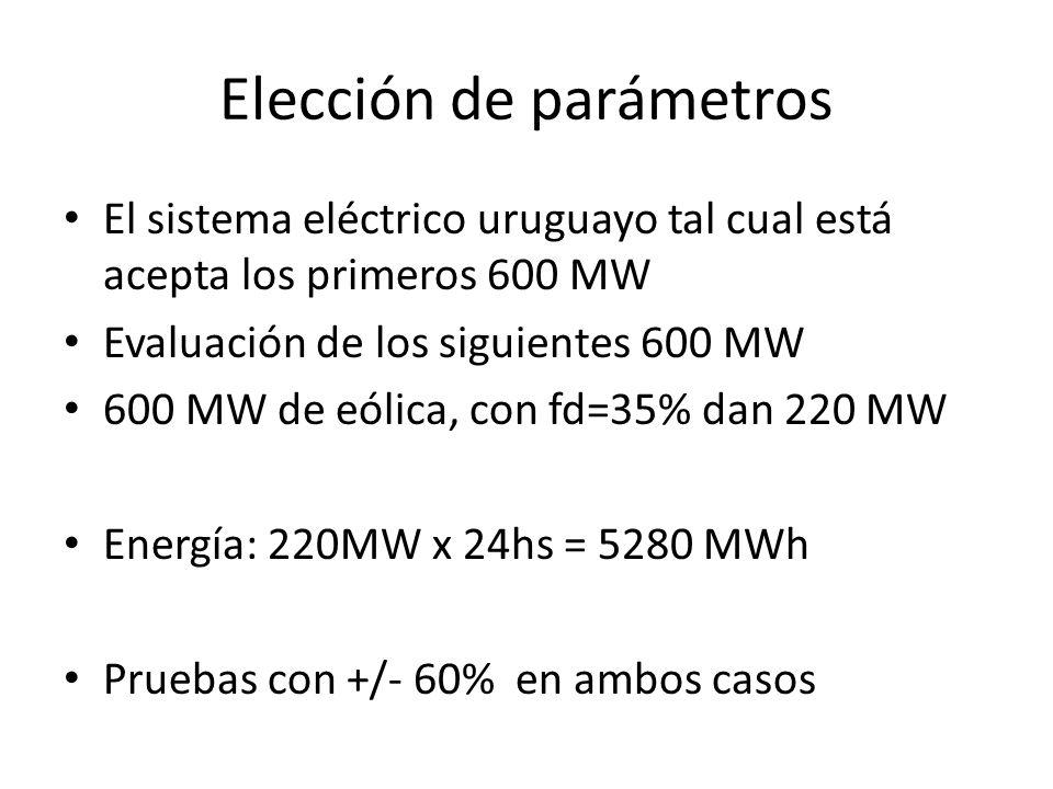 Elección de parámetros El sistema eléctrico uruguayo tal cual está acepta los primeros 600 MW Evaluación de los siguientes 600 MW 600 MW de eólica, co