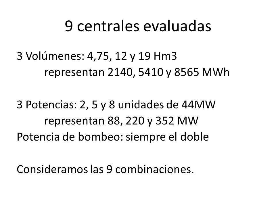 9 centrales evaluadas 3 Volúmenes: 4,75, 12 y 19 Hm3 representan 2140, 5410 y 8565 MWh 3 Potencias: 2, 5 y 8 unidades de 44MW representan 88, 220 y 35