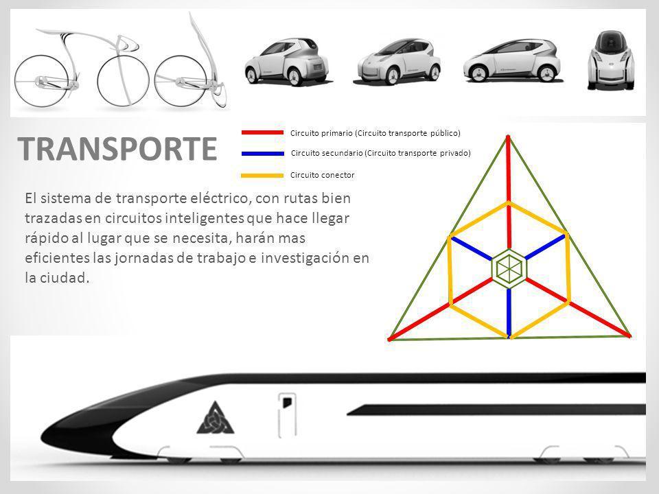 Circuito primario (Circuito transporte público) Circuito secundario (Circuito transporte privado) Circuito conector TRANSPORTE El sistema de transport