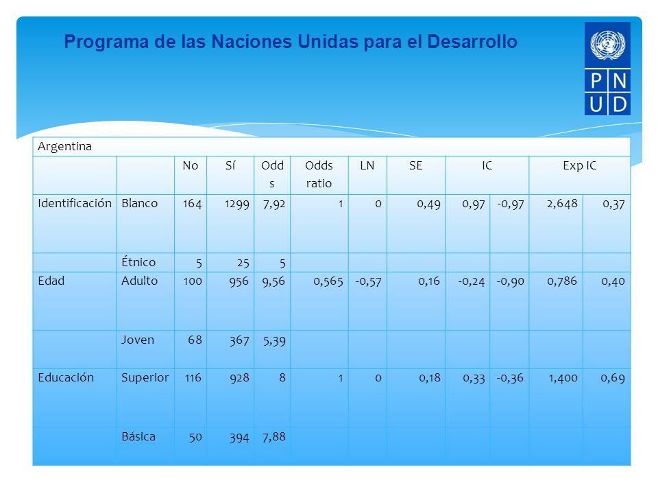 Programa de las Naciones Unidas para el Desarrollo Argentina NoSí Odd s Odds ratio LNSEICExp IC IdentificaciónBlanco16412997,92100,490,97-0,972,6480,37 Étnico5255 EdadAdulto1009569,560,565-0,570,16-0,24-0,900,7860,40 Joven683675,39 EducaciónSuperior1169288100,180,33-0,361,4000,69 Básica503947,88