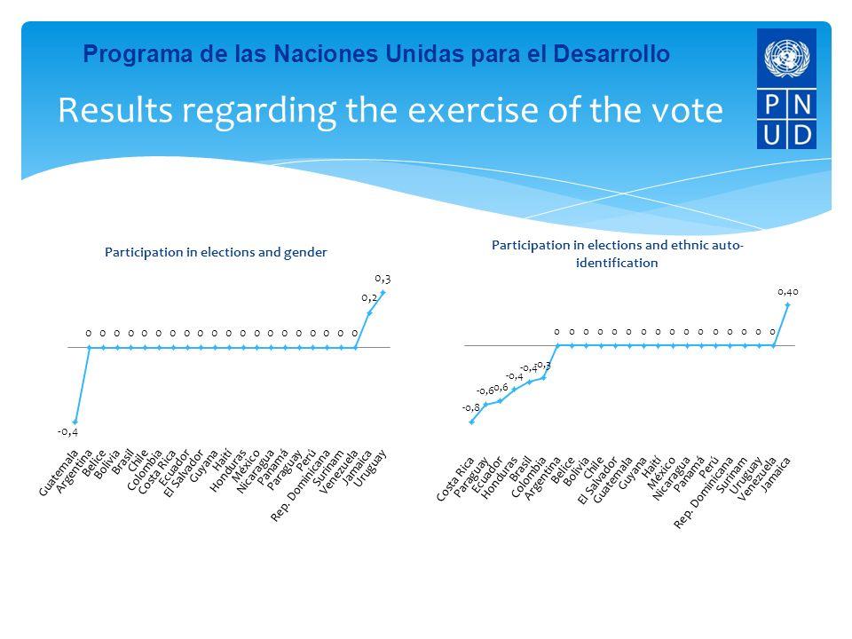 Programa de las Naciones Unidas para el Desarrollo Results regarding the exercise of the vote
