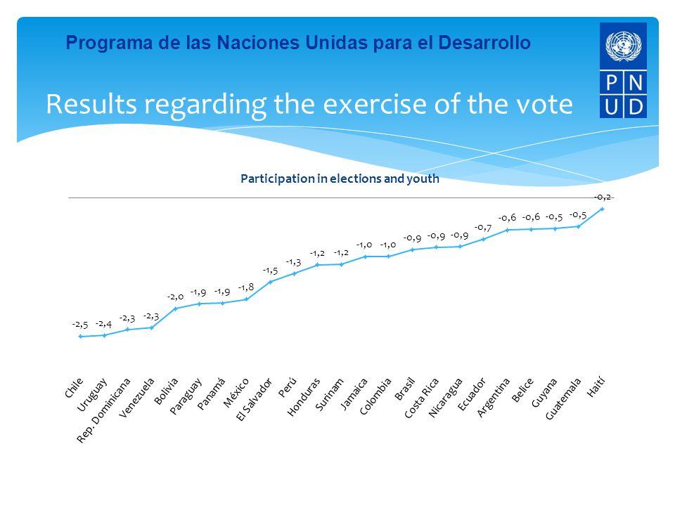 Programa de las Naciones Unidas para el Desarrollo Results regarding the exercise of the protest