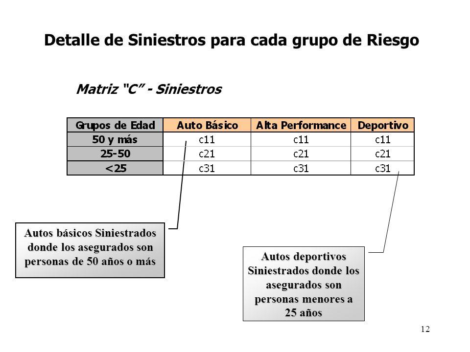 Detalle de Siniestros para cada grupo de Riesgo Autos básicos Siniestrados donde los asegurados son personas de 50 años o más Autos deportivos Siniest