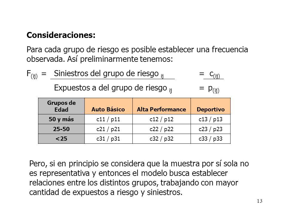 Consideraciones: Para cada grupo de riesgo es posible establecer una frecuencia observada. Así preliminarmente tenemos: F (ij) = Siniestros del grupo