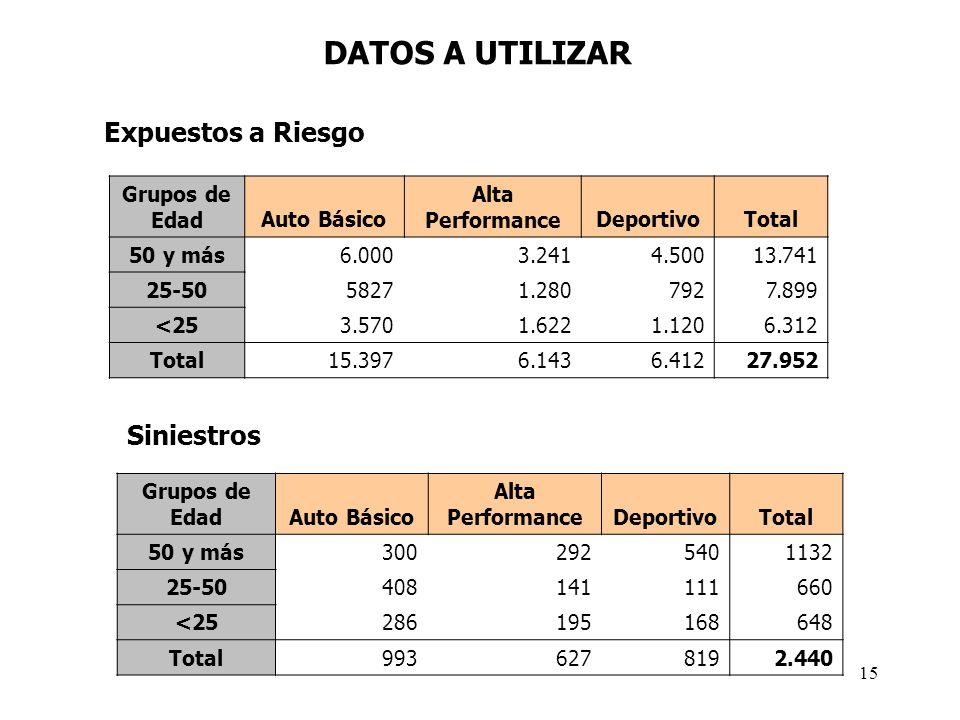 DATOS A UTILIZAR Grupos de EdadAuto Básico Alta PerformanceDeportivoTotal 50 y más6.0003.2414.50013.741 25-5058271.2807927.899 <253.5701.6221.1206.312