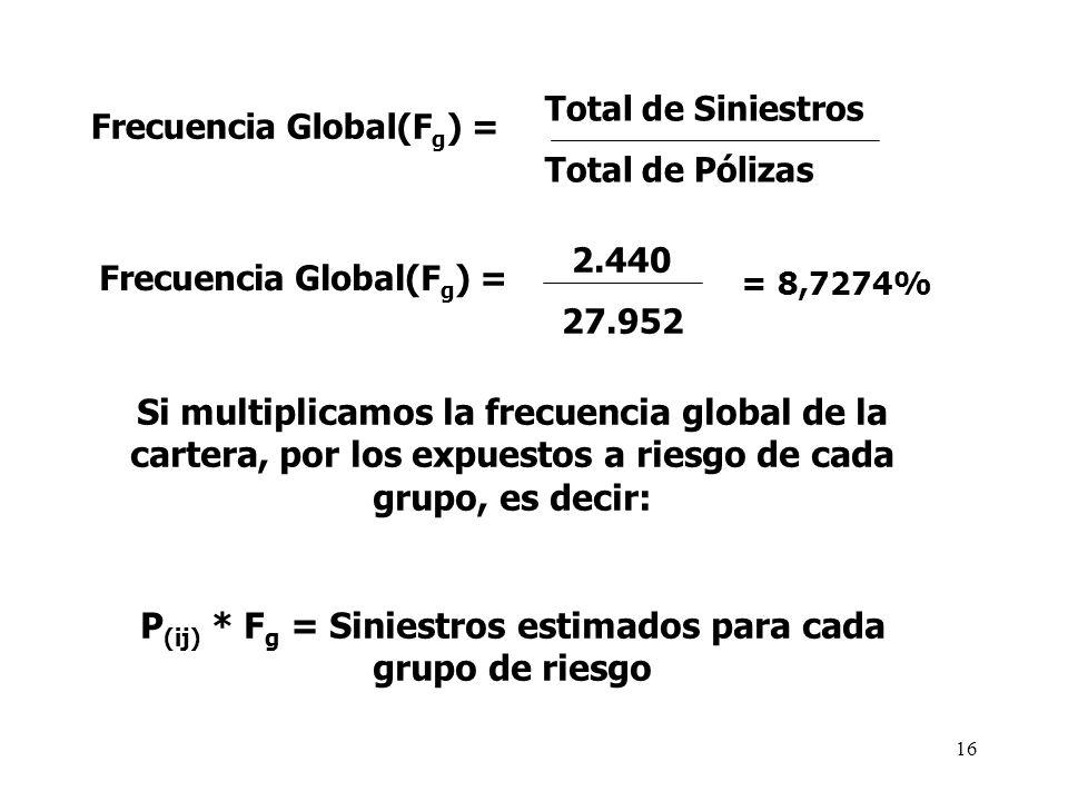 Frecuencia Global(F g ) = Total de Siniestros Total de Pólizas Frecuencia Global(F g ) = 2.440 2.44027.952 = 8,7274% Si multiplicamos la frecuencia gl
