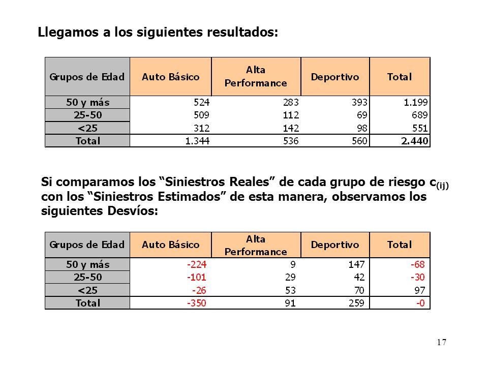 Llegamos a los siguientes resultados: Si comparamos los Siniestros Reales de cada grupo de riesgo c (ij) con los Siniestros Estimados de esta manera,