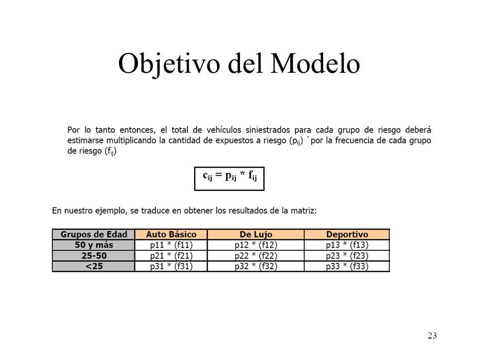 Objetivo del Modelo 23