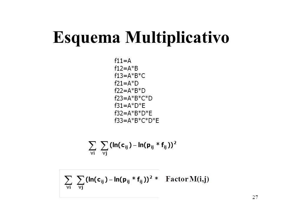 Esquema Multiplicativo 27