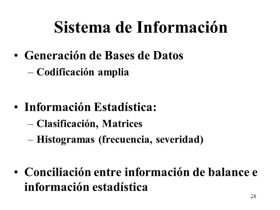 Sistema de Información Generación de Bases de Datos –Codificación amplia Información Estadística: –Clasificación, Matrices –Histogramas (frecuencia, s
