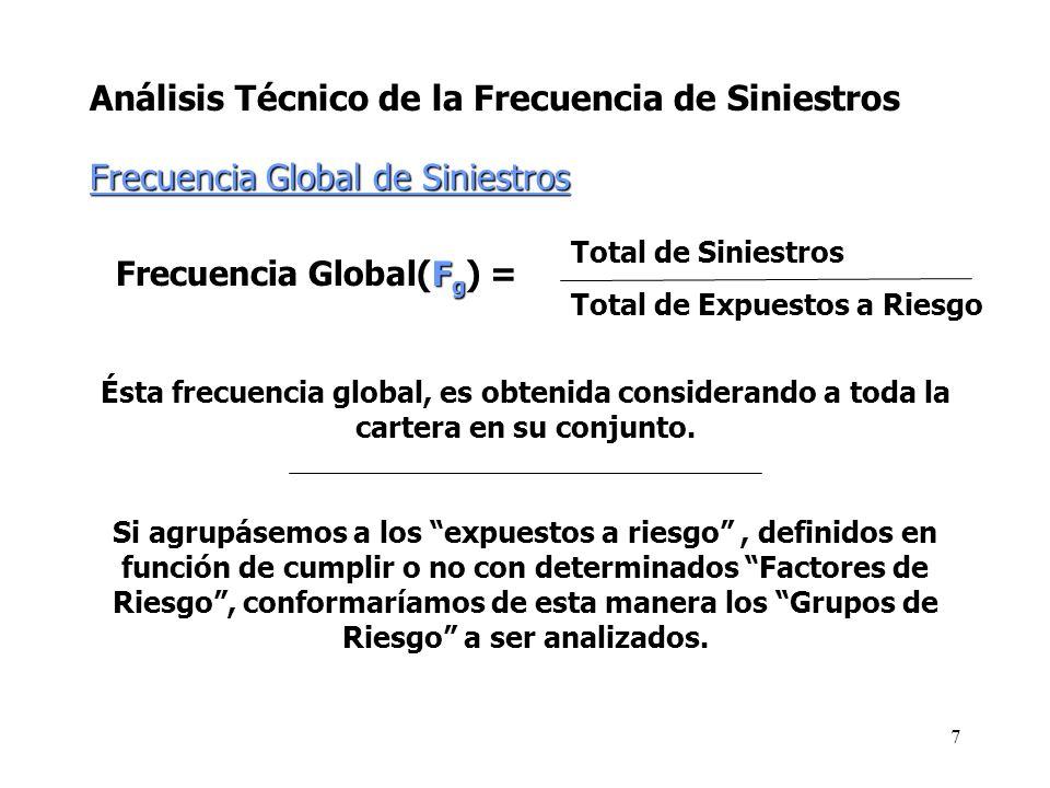 Análisis Técnico de la Frecuencia de Siniestros Frecuencia Global de Siniestros Frecuencia Global(F g ) = Total de Siniestros Total de Expuestos a Rie