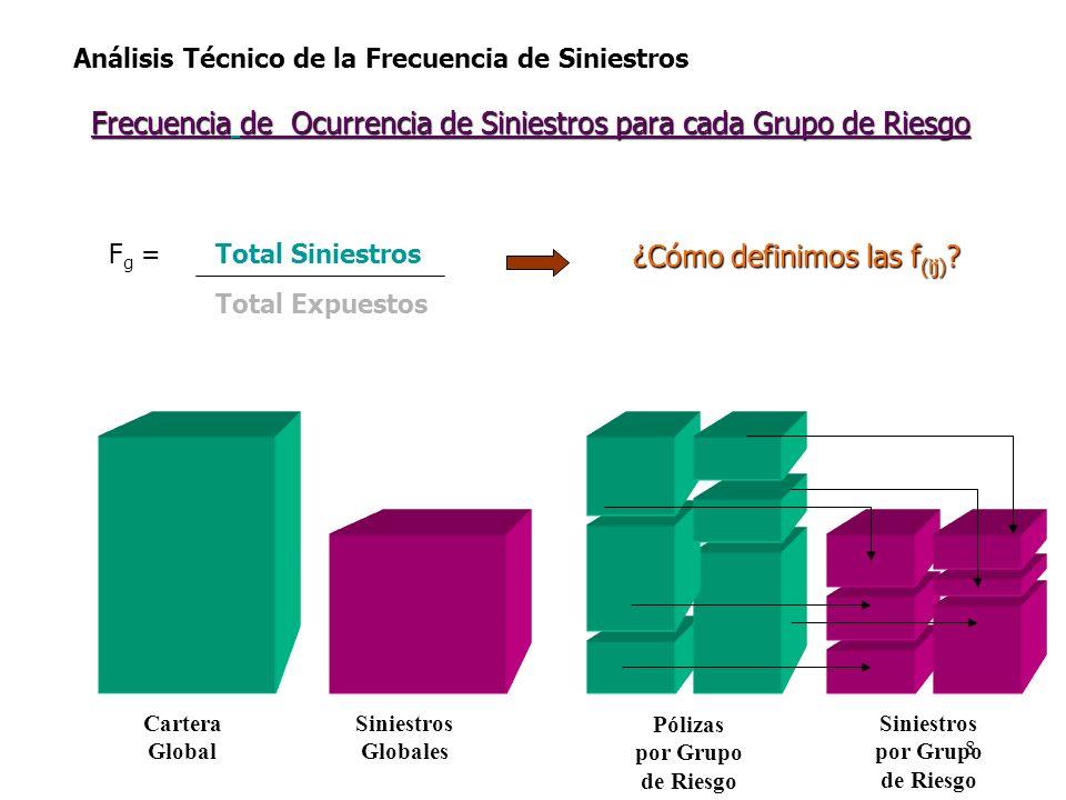 Análisis Técnico de la Frecuencia de Siniestros Frecuencia de Ocurrencia de Siniestros para cada Grupo de Riesgo F g = Total Siniestros Total Expuesto