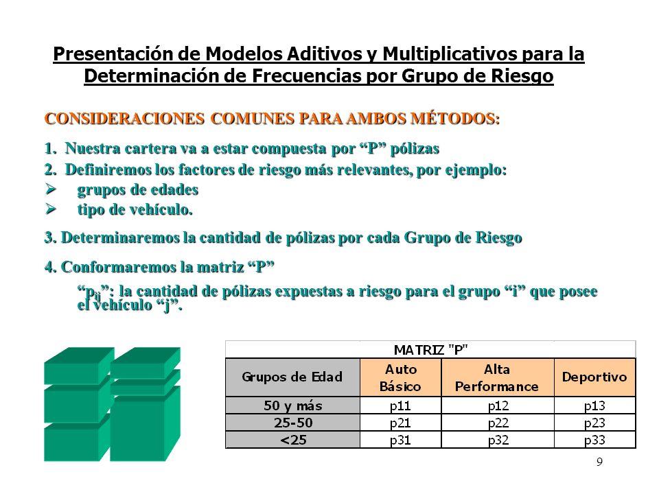 Presentación de Modelos Aditivos y Multiplicativos para la Determinación de Frecuencias por Grupo de Riesgo CONSIDERACIONES COMUNES PARA AMBOS MÉTODOS