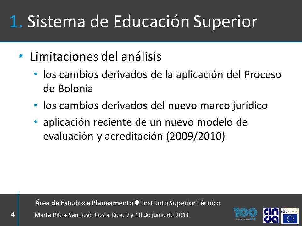 1. Sistema de Educación Superior Limitaciones del análisis los cambios derivados de la aplicación del Proceso de Bolonia los cambios derivados del nue