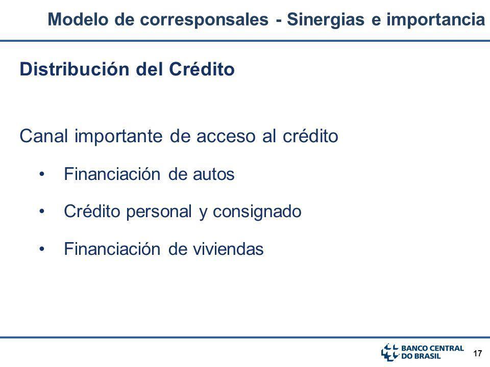 17 Distribución del Crédito Canal importante de acceso al crédito Financiación de autos Crédito personal y consignado Financiación de viviendas Modelo
