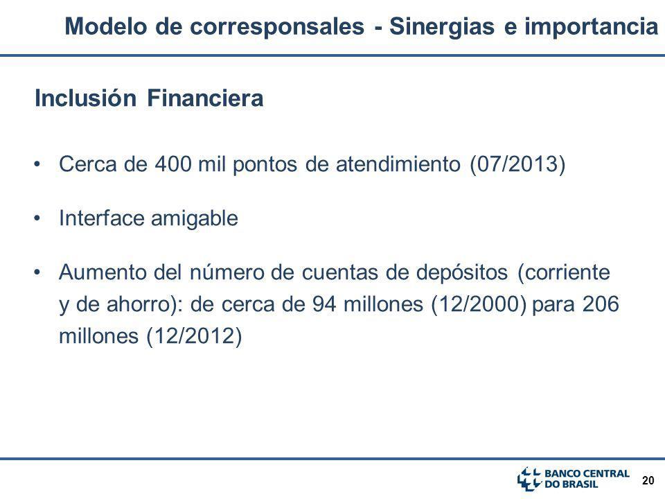 20 Inclusión Financiera Cerca de 400 mil pontos de atendimiento (07/2013) Interface amigable Aumento del número de cuentas de depósitos (corriente y d