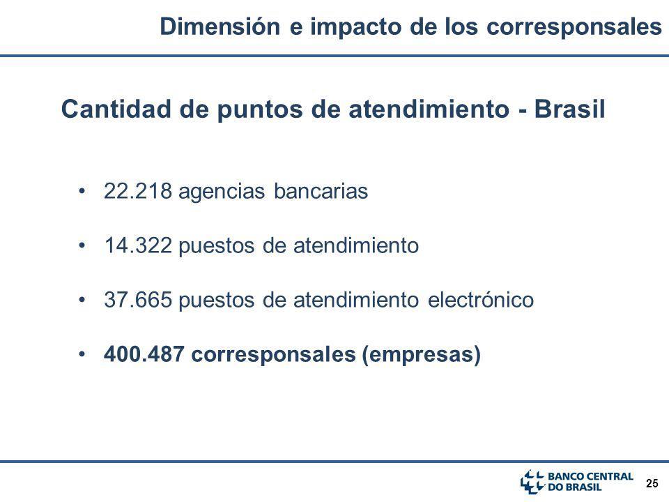 25 Cantidad de puntos de atendimiento - Brasil 22.218 agencias bancarias 14.322 puestos de atendimiento 37.665 puestos de atendimiento electrónico 400