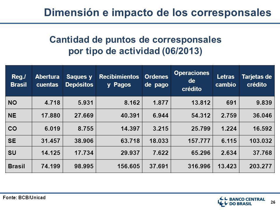 26 Cantidad de puntos de corresponsales por tipo de actividad (06/2013) Reg./ Brasil Abertura cuentas Saques y Depósitos Recibimientos y Pagos Ordenes