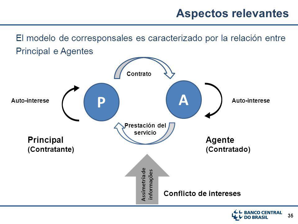 35 El modelo de corresponsales es caracterizado por la relación entre Principal e Agentes P Contrato Prestación del servicio Auto-interese A Assimetri