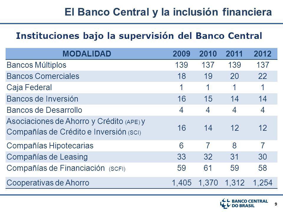 9 MODALIDAD2009201020112012 Bancos Múltiplos139137139137 Bancos Comerciales18192022 Caja Federal1111 Bancos de Inversión161514 Bancos de Desarrollo444