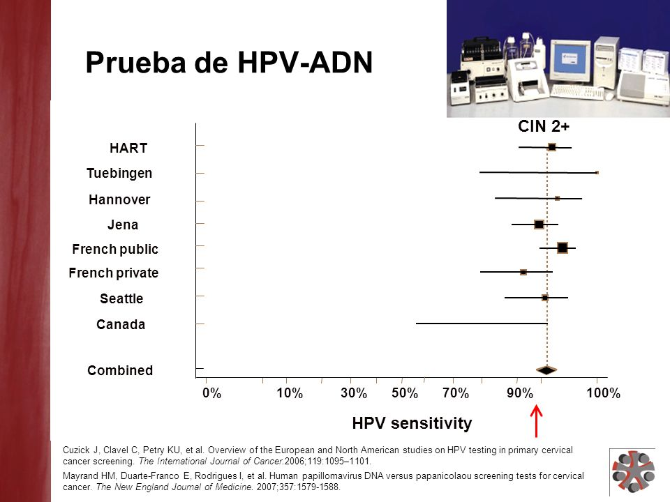 Combined HART Jena Tuebingen Hannover Canada Seattle French private French public 0%10%30%50%70%90%100% HPV sensitivity CIN 2+ Prueba de HPV-ADN Cuzic