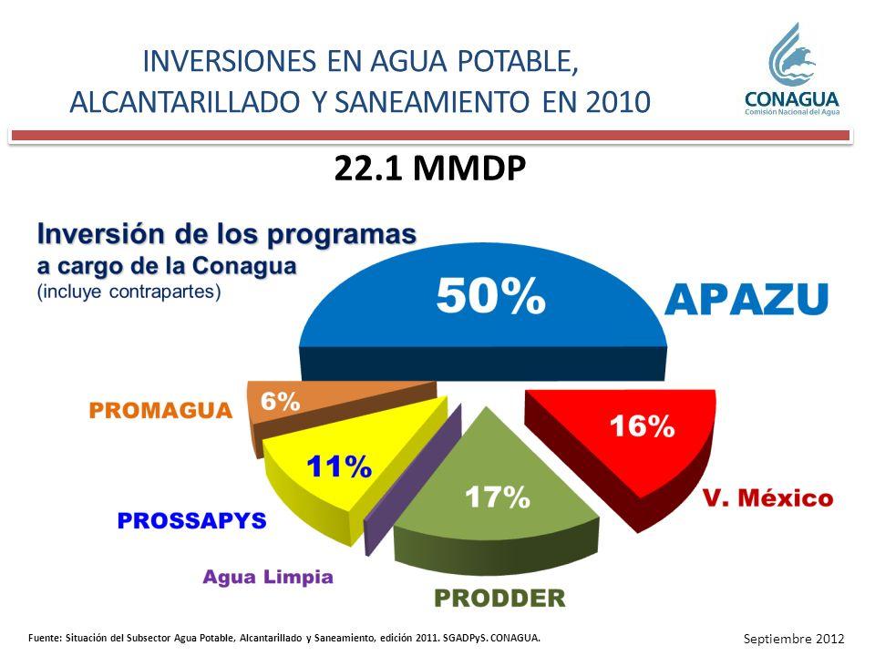 13% Fuente: Situación del Subsector Agua Potable, Alcantarillado y Saneamiento, edición 2011.