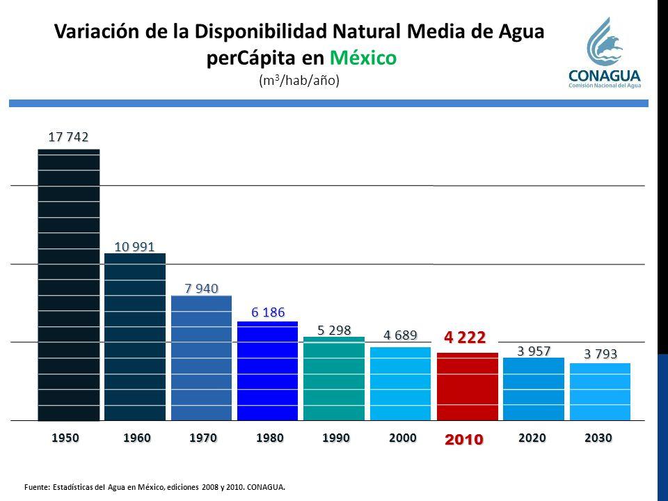 Variación de la Disponibilidad Natural Media de Agua perCápita en México (m 3 /hab/año) 69% 23% 13% Fuente: Estadísticas del Agua en México, ediciones 2008 y 2010.
