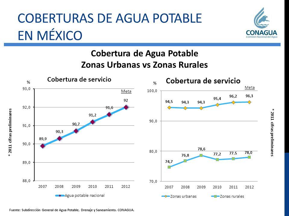 69% 13% COBERTURAS DE ALCANTARILLADO EN MÉXICO Cobertura de Alcantarillado Zonas Urbanas vs Zonas Rurales 63 % * 2011 cifras preliminares Fuente: Subdirección General de Agua Potable, Drenaje y Saneamiento.